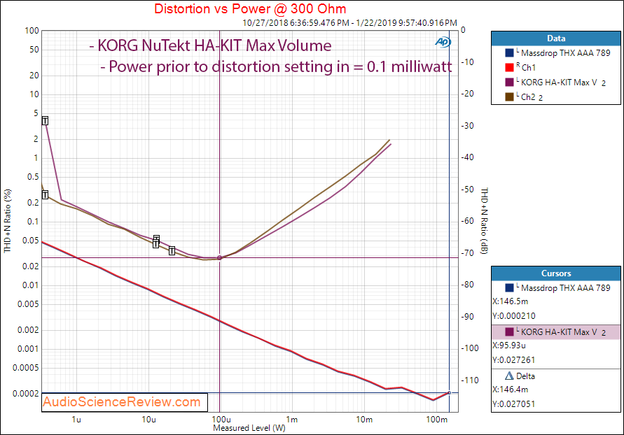 Review and Measurements of KORG NuTube HA-KIT Headphone Amp