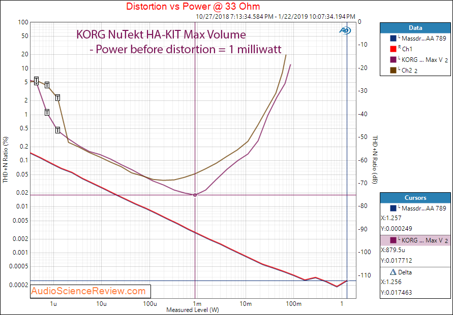 KORG NuTube NuTekt HA-KIT Headphone Amplifier Power at 33 ohm Measurements.png