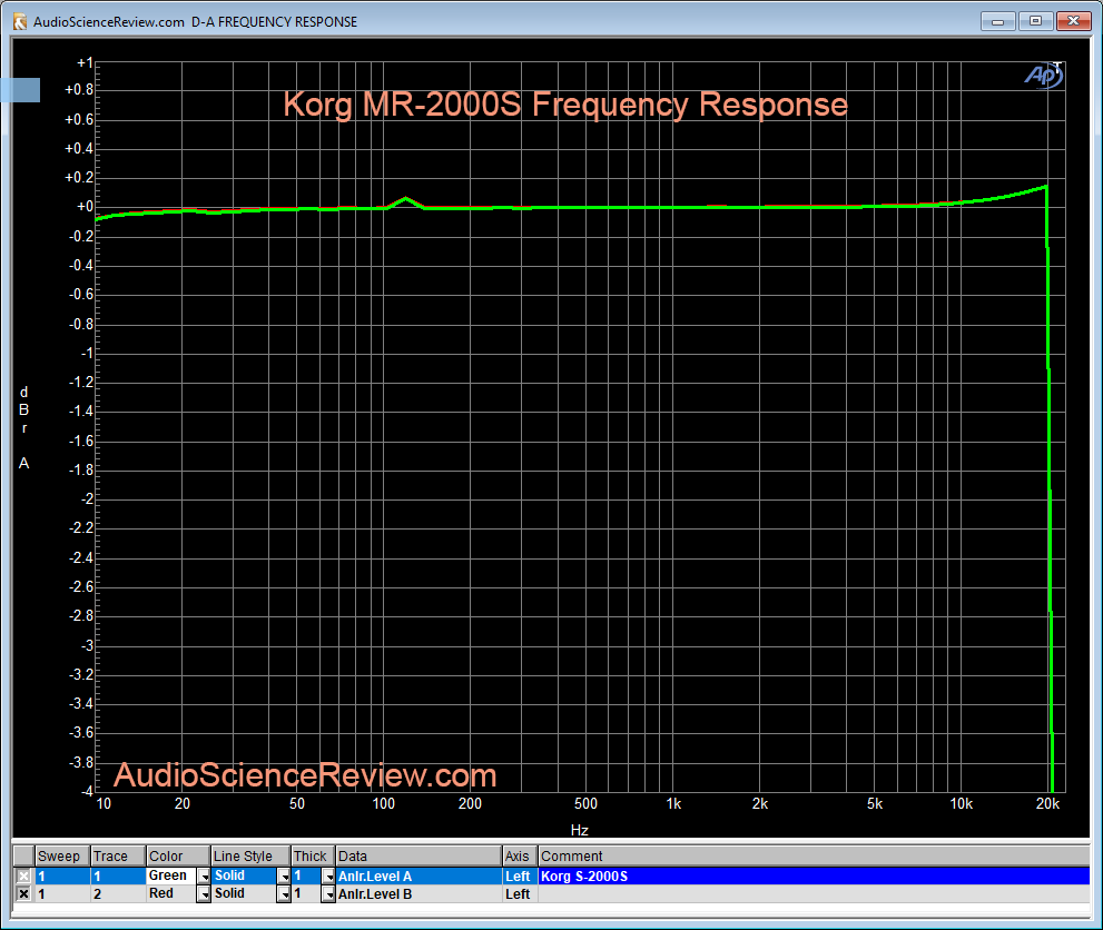 Korg S2000S Frequency Response Measurement.png
