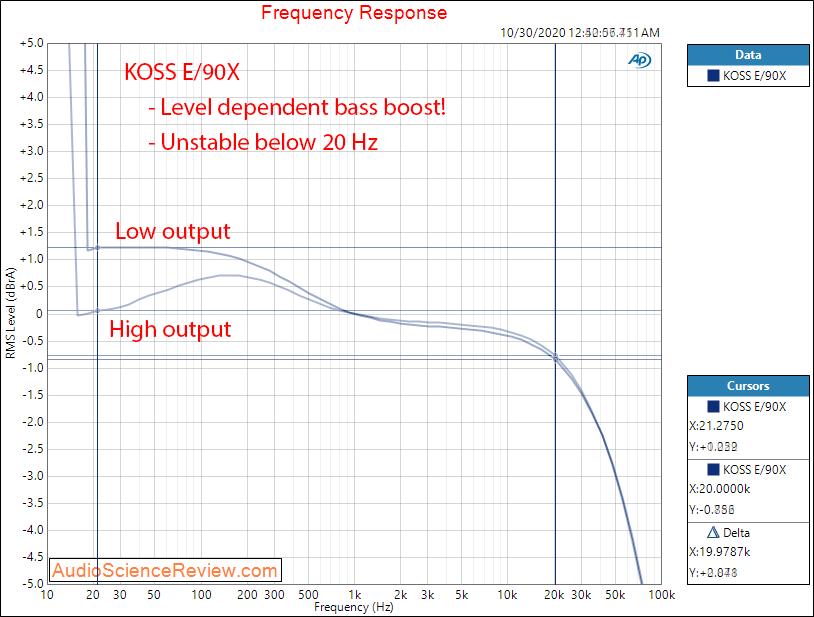 Koss E 90X Energizer Electrostatic Headphone Amplifier Frequency Response Measurements.png