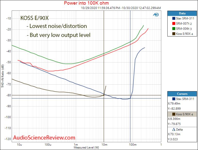 Koss E 90X Energizer Electrostatic Headphone Amplifier Power into 100k  Measurements.png