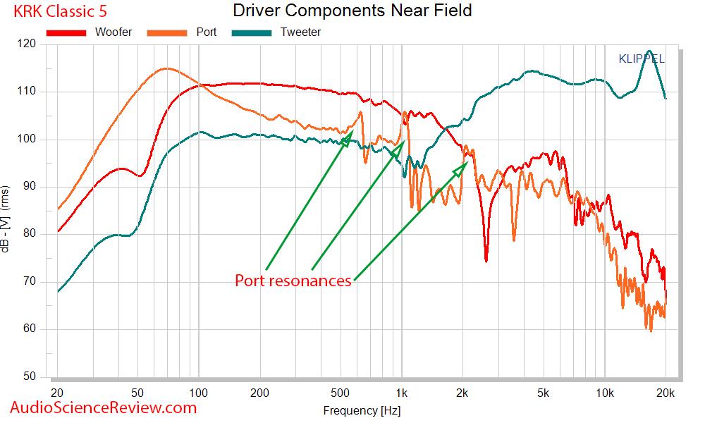 KRK Classic 5 Measurements  Driver near-field response.png
