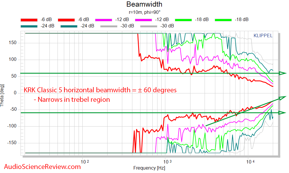 KRK Classic 5 Measurements  horizontal Beamwidth.png