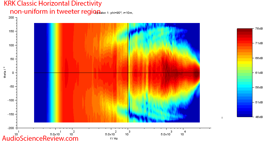 KRK Classic 5 Measurements  horizontal directivity.png
