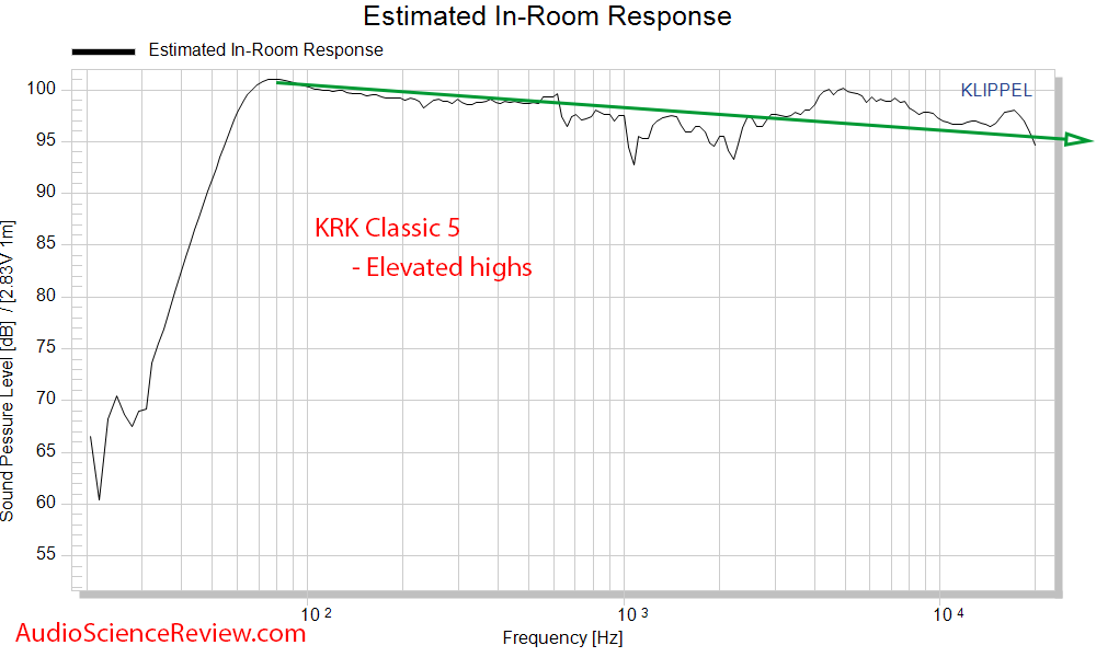 KRK Classic 5 Measurements spinorama CEA-2034 PIR Predicted In-room  frequency response.png