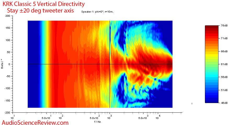 KRK Classic 5 Measurements  Vertical directivity.png