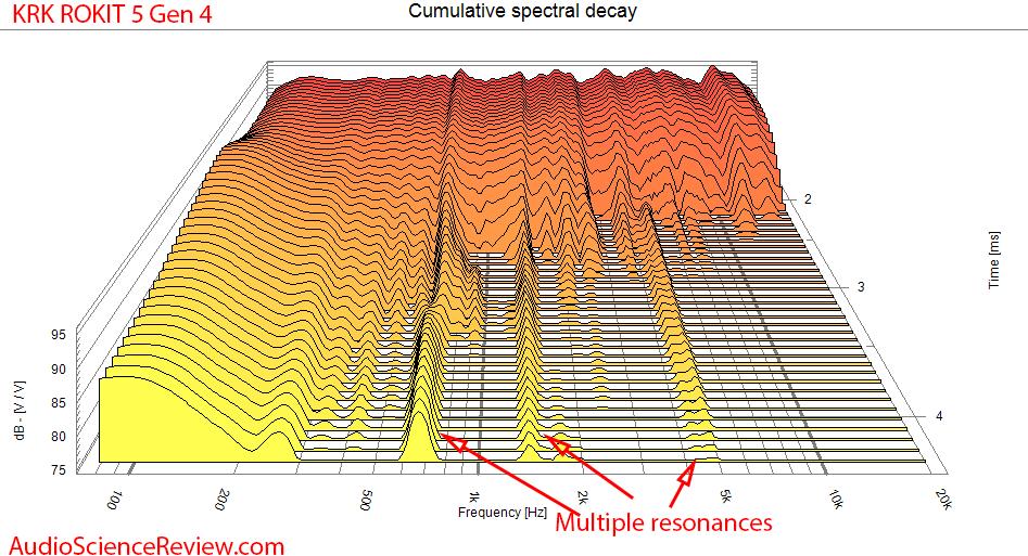 KRK RP5 Rokit G4 Measurements CSD waterfall response.png