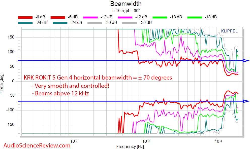 KRK RP5 Rokit G4 Measurements horizontal beamwidth.png