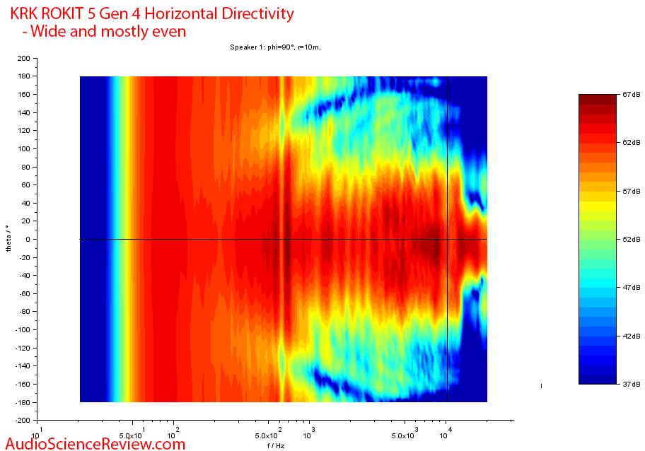 KRK RP5 Rokit G4 Measurements horizontal dierctivity.png