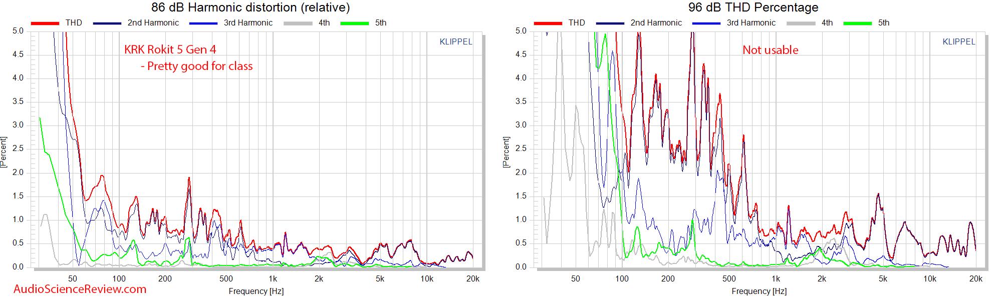 KRK RP5 Rokit G4 Measurements relative distortion.png