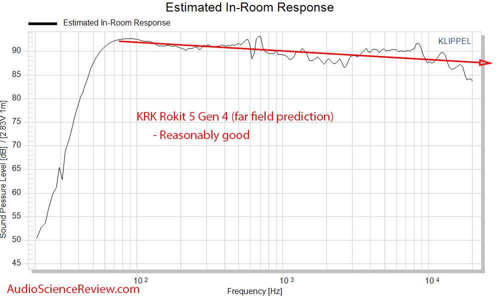 KRK RP5 Rokit G4 Measurements Spinorama CEA-2034 Predicted In-room Frequency Response Studio M...png