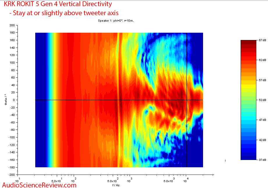 KRK RP5 Rokit G4 Measurements Vertical dierctivity.png