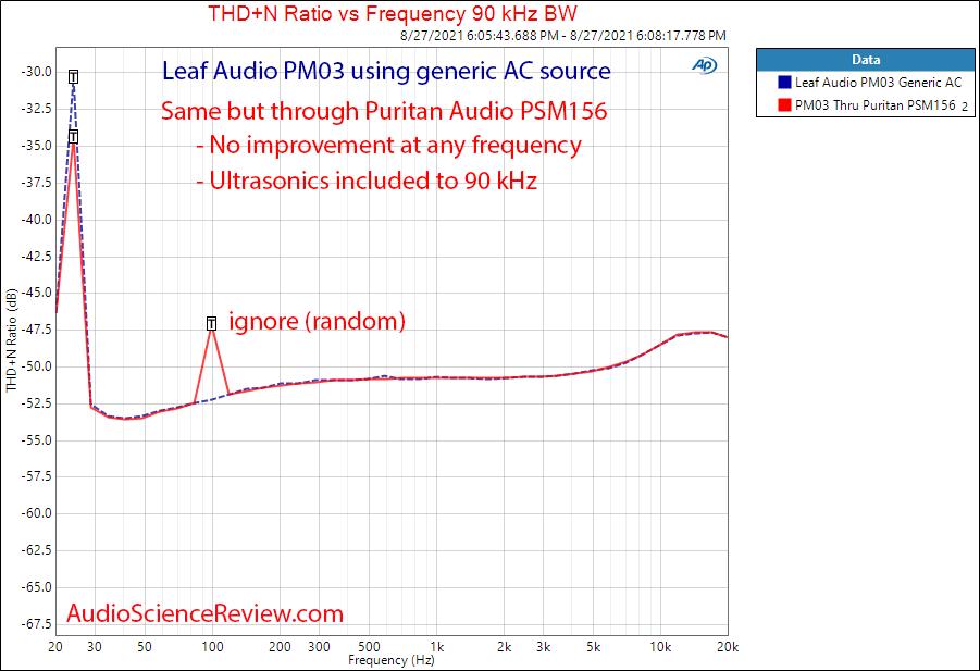 Leaf audio PM03 MKII Puritan PSM156 THD+N vs frequency Measurements.png