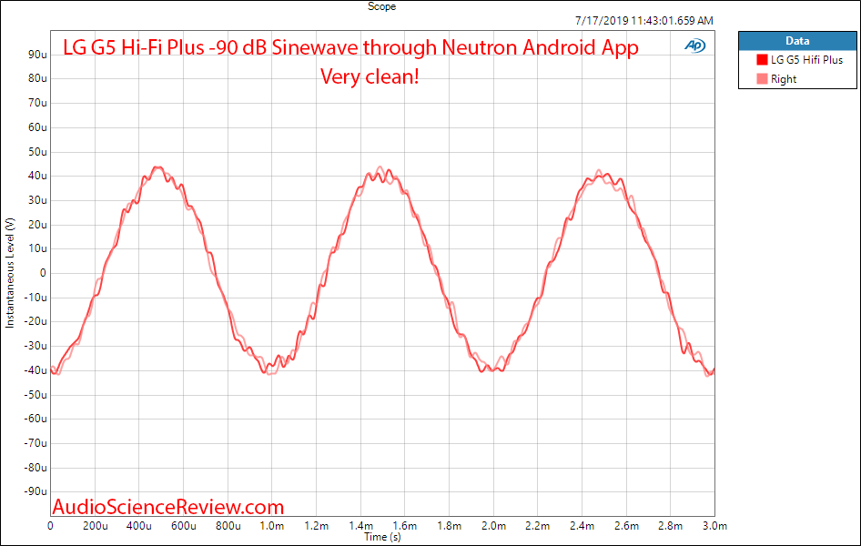 LG G5 Hifi Plus Headphone Amp and DAC -90 dB sine wave linearity Audio Measurements.png