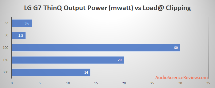 LG G7 ThinQ headphone power vs load Measurement.png