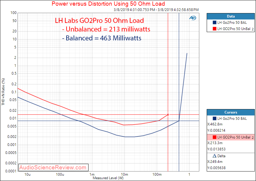 LH Labs GO2Pro Portable DAC and Headphone Amplifier Balanced Power at 50 Ohm Measurements.png
