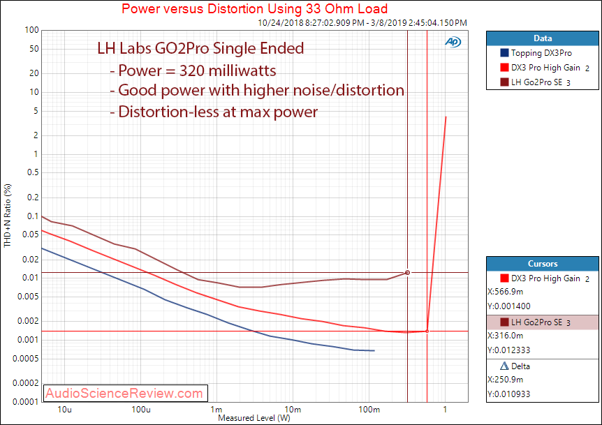 LH Labs GO2Pro Portable DAC and Headphone Amplifier Single Ended Power at 33 Measurements.png