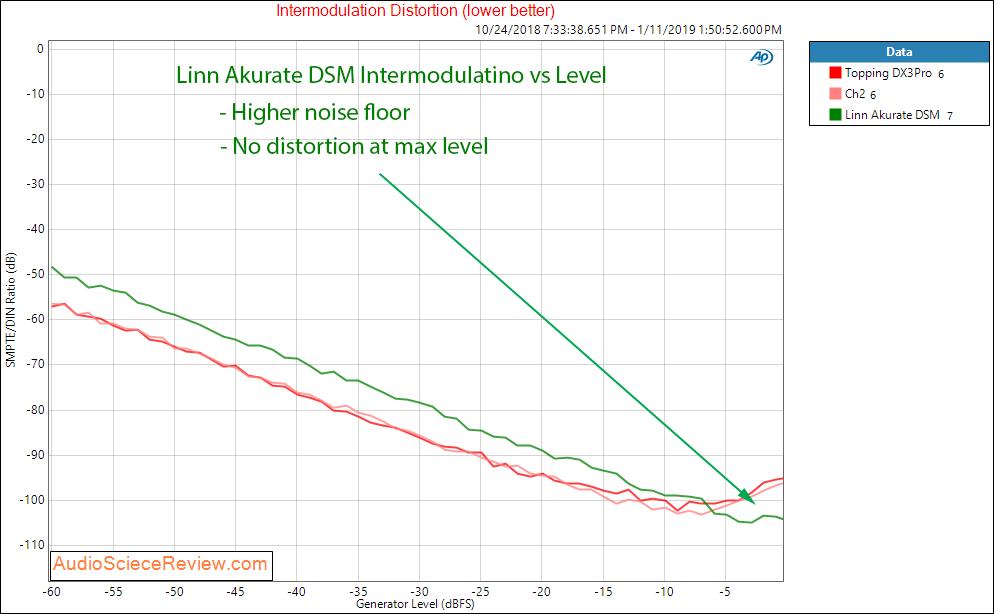 Linn Akurate DSM DAC and Streamer Intermodulation Distortion Measurements.png