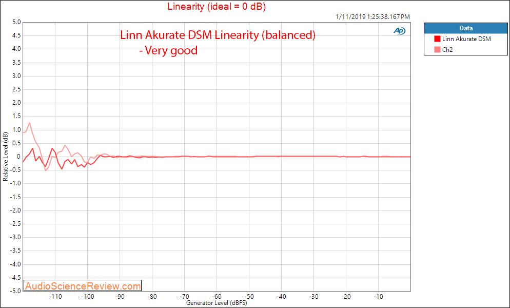 Linn Akurate DSM DAC and Streamer Linearity Measurements.png