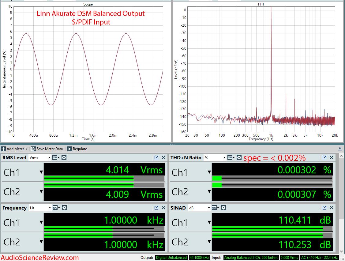 Linn Akurate DSM DAC and Streamer Measurements.png