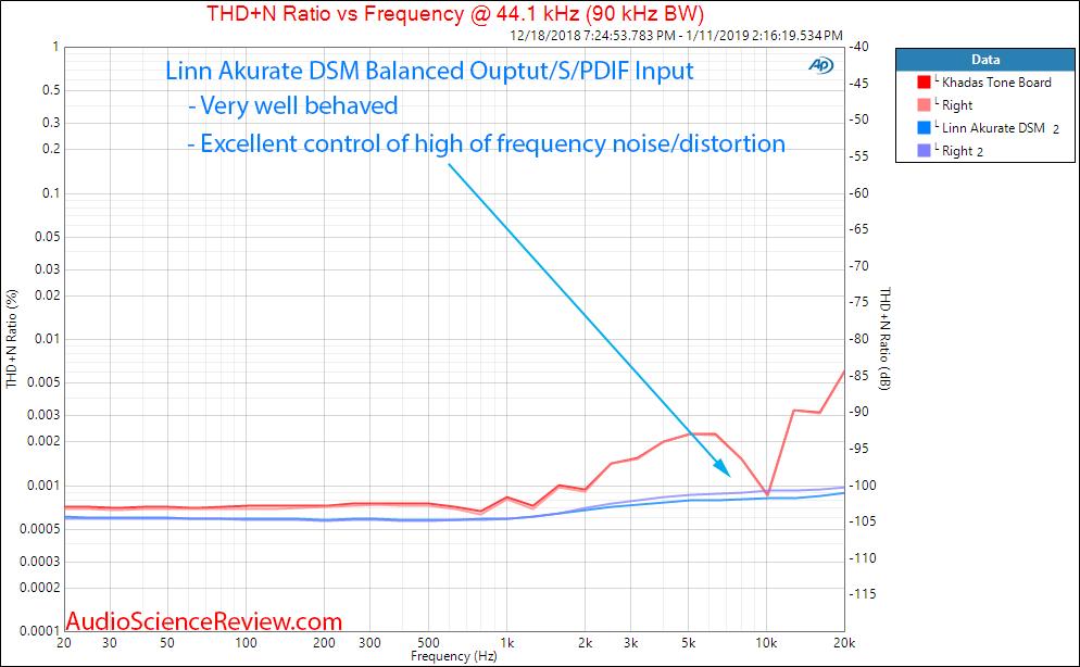 Linn Akurate DSM DAC and Streamer THD+N distortino versus frequency Measurements.png
