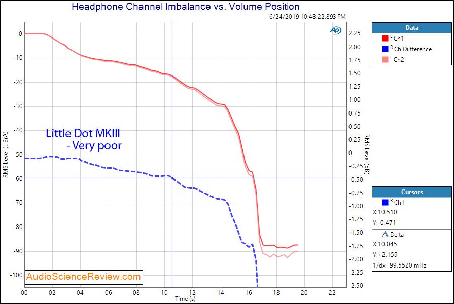 Little Dot MK III Headphone Amplifier Channel Balance Audio Measurements.png