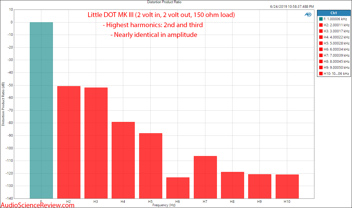 Little Dot MK III Headphone Amplifier Tube Harmonic Distortion Analysis Audio Measurements.png
