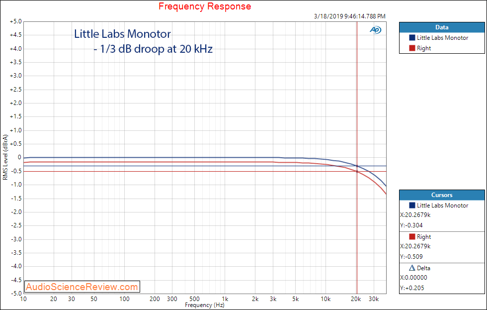 Little Labs Monotor Headphone Amplifier Frequency Response Audio Measurements.png