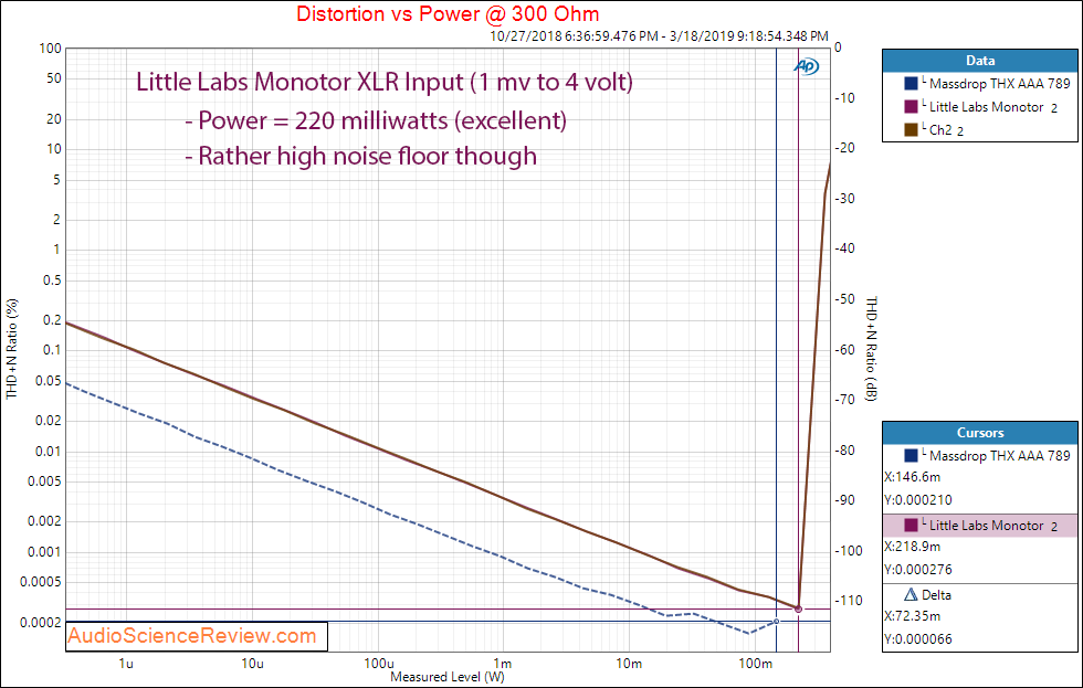 Little Labs Monotor Headphone Amplifier Power at 300 Ohm Audio Measurements.png