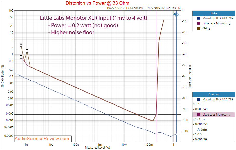 Little Labs Monotor Headphone Amplifier Power at 33 Ohm Audio Measurements.png