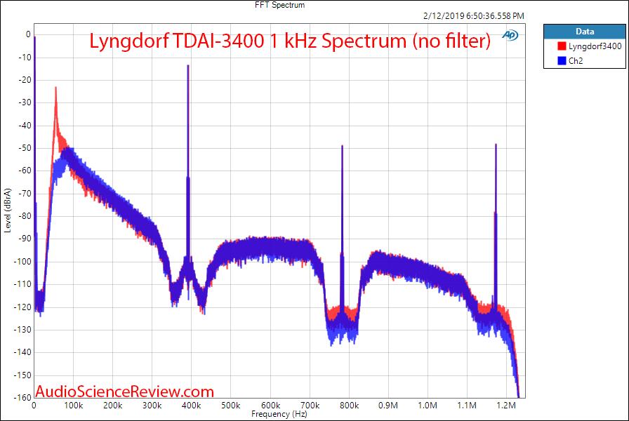 Lngdorf TDAI 3400 DAC Room EQ Audio Processor and Amplifier 1 kHz Broadband FFT Measurements.png