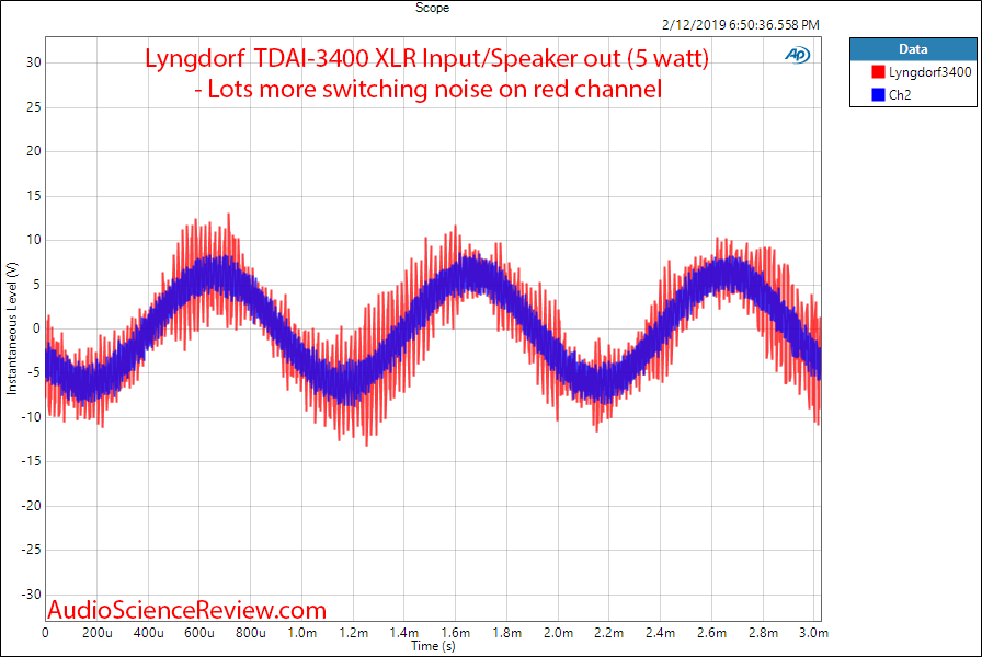 Lngdorf TDAI 3400 DAC Room EQ Audio Processor and Amplifier 1 kHz Broadband Scope Measurements.png