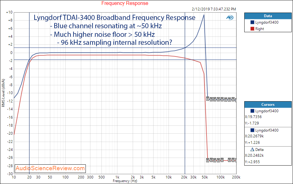 Lngdorf TDAI 3400 DAC Room EQ Audio Processor and Amplifier 20 Watt Broadband Frequency Respon...png
