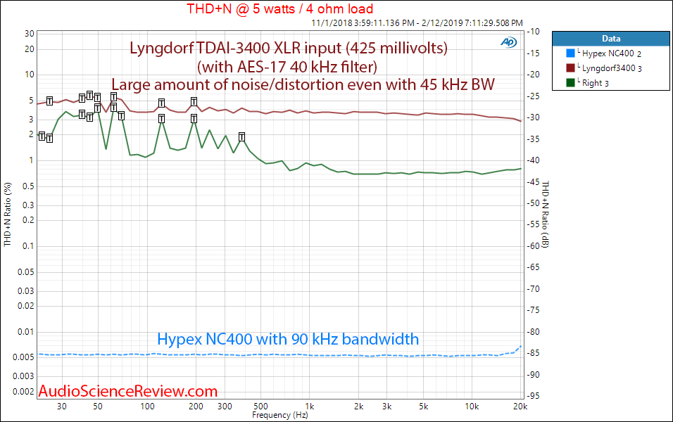 Lngdorf TDAI 3400 DAC Room EQ Audio Processor and Amplifier 5 Watt Frequency vs THD Measurements.png
