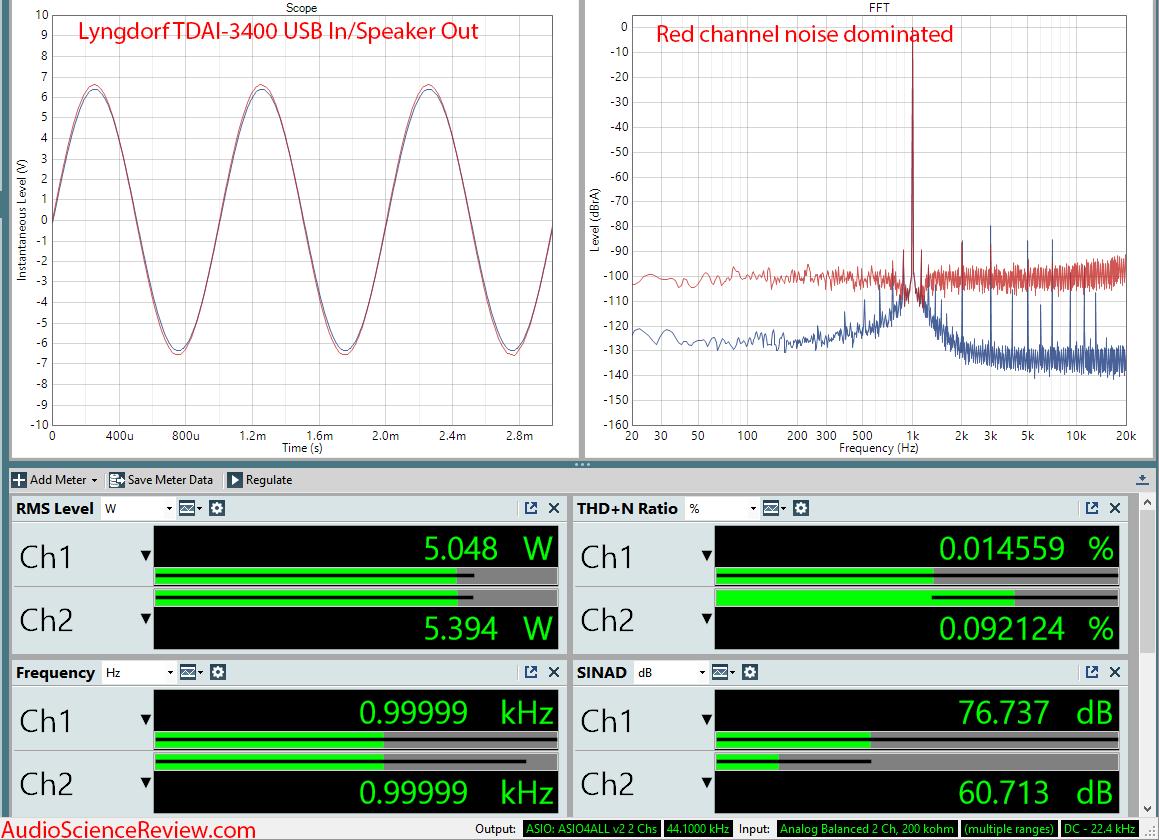 Lngdorf TDAI 3400 DAC Room EQ Audio Processor and Amplifier 5 Watt Measurements.png