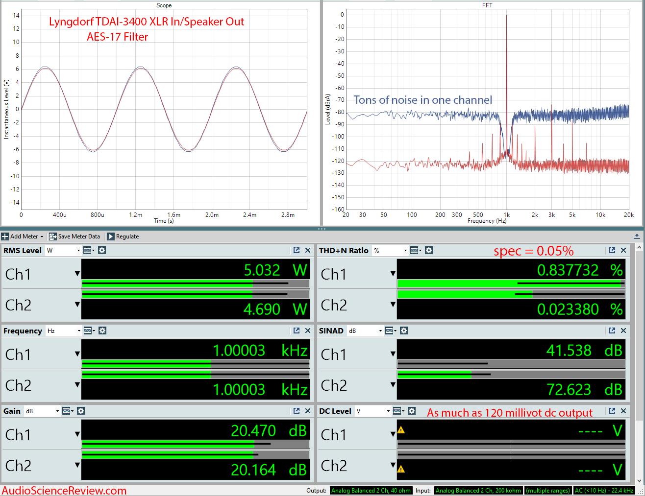 Lngdorf TDAI 3400 DAC Room EQ Audio Processor and Amplifier 5 Watt XLR Measurements.png