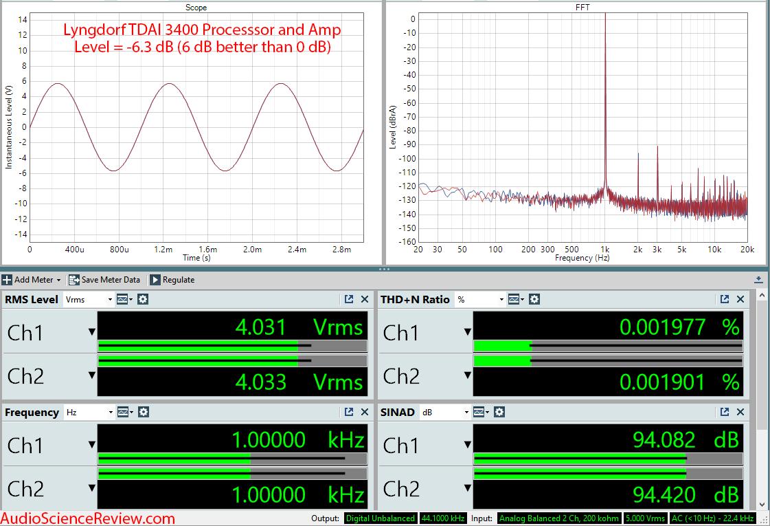 Lngdorf TDAI 3400 DAC Room EQ Audio Processor and Amplifier Balanced XLR Measurements.png