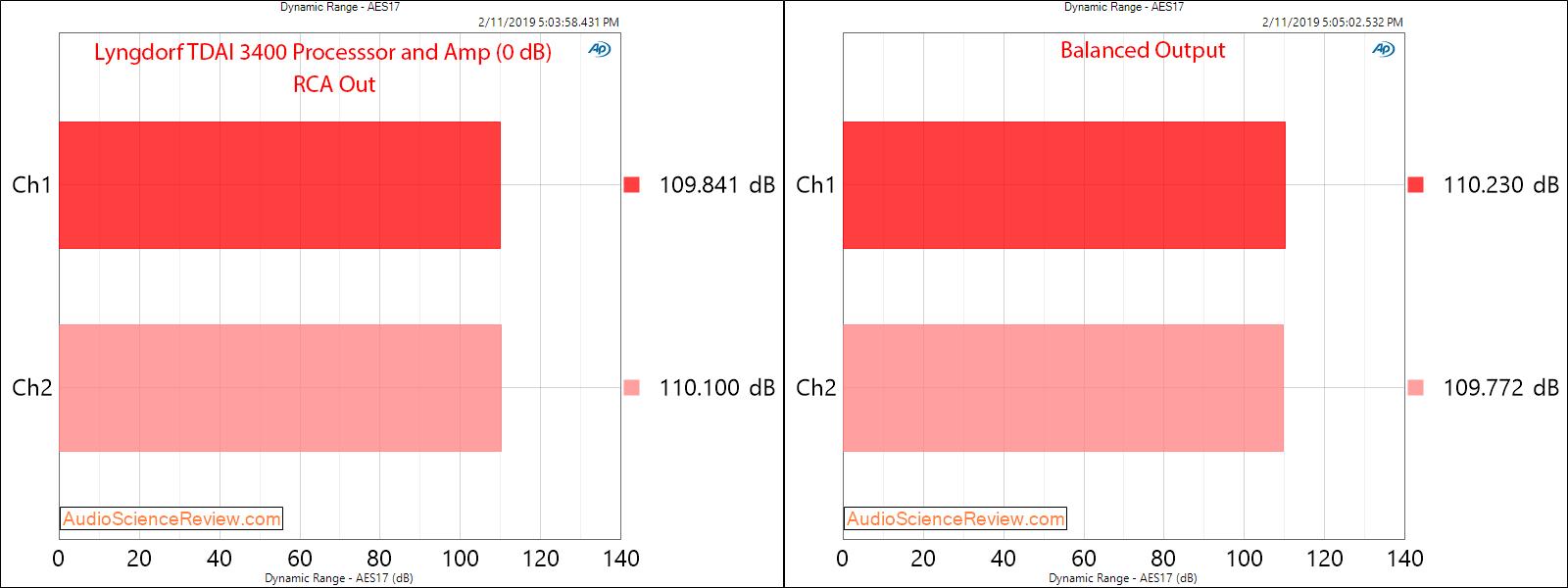 Lngdorf TDAI 3400 DAC Room EQ Audio Processor and Amplifier Dynamic Range Measurements.png