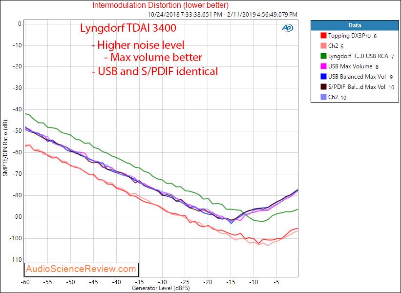 Lngdorf TDAI 3400 DAC Room EQ Audio Processor and Amplifier IMD Measurements.png