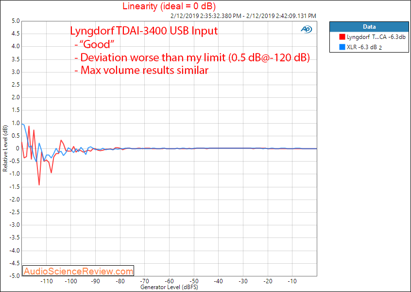 Lngdorf TDAI 3400 DAC Room EQ Audio Processor and Amplifier Linearity Measurements.png
