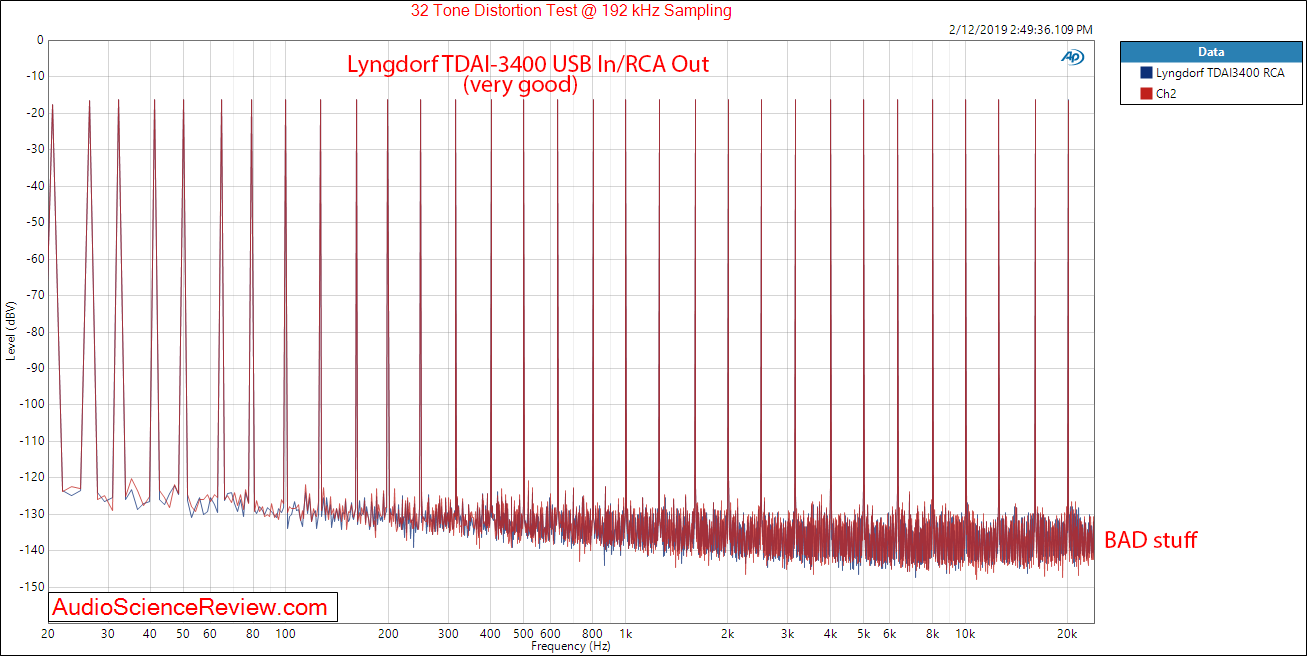 Lngdorf TDAI 3400 DAC Room EQ Audio Processor and Amplifier Multitone Measurements.png