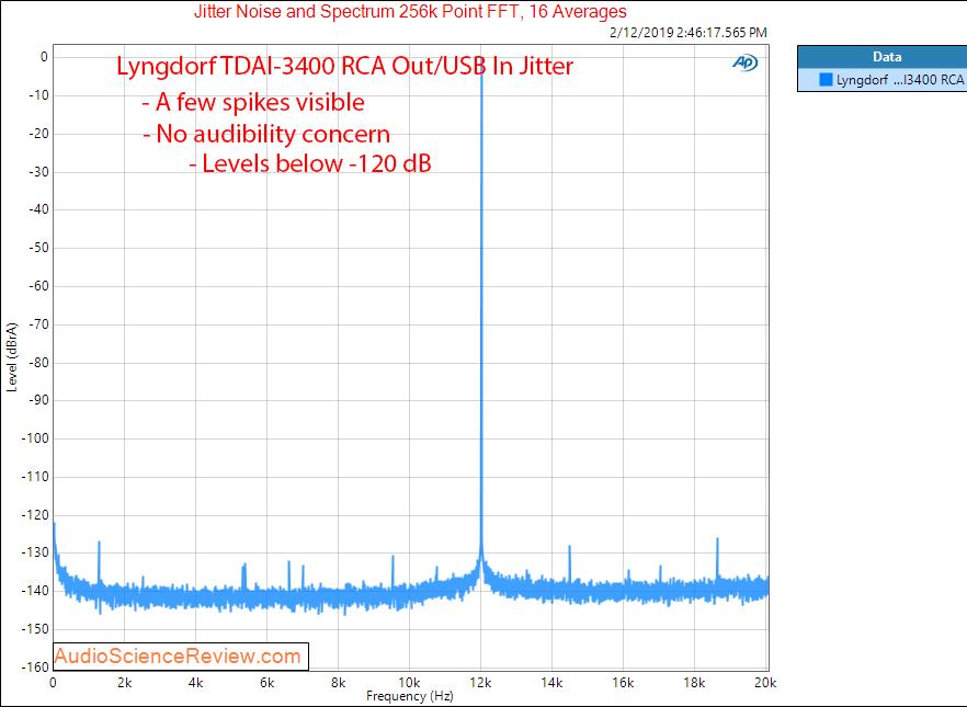 Lngdorf TDAI 3400 DAC Room EQ Audio Processor and Amplifier RCA Jitter Measurements.png