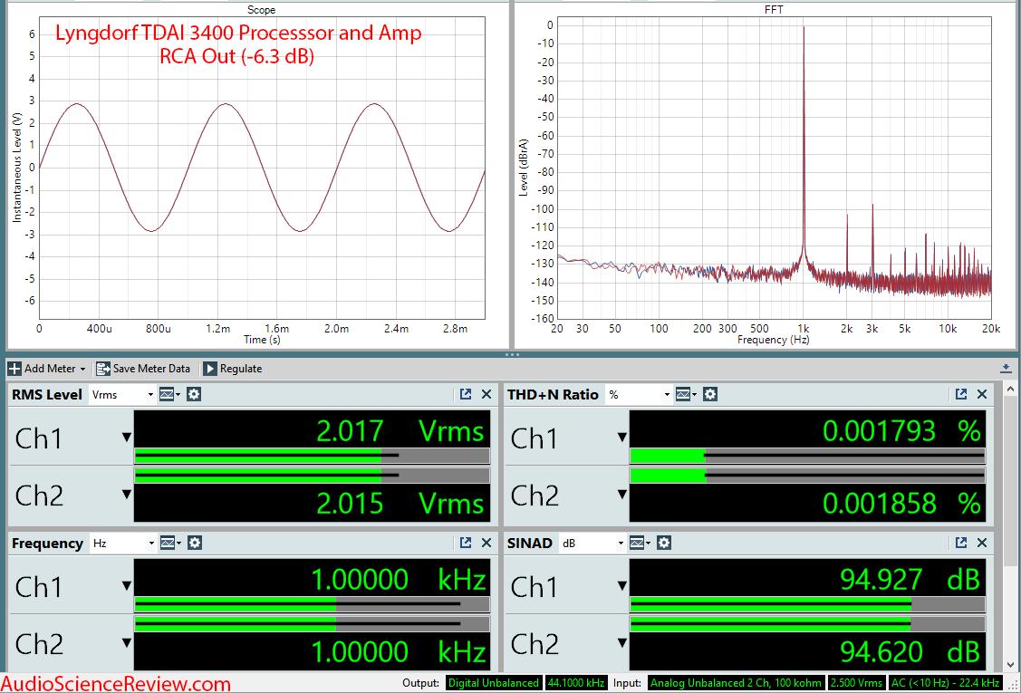 Lngdorf TDAI 3400 DAC Room EQ Audio Processor and Amplifier RCA Measurements.png