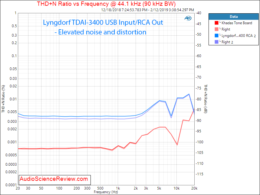 Lngdorf TDAI 3400 DAC Room EQ Audio Processor and Amplifier RCA THD versus frequency Measureme...png