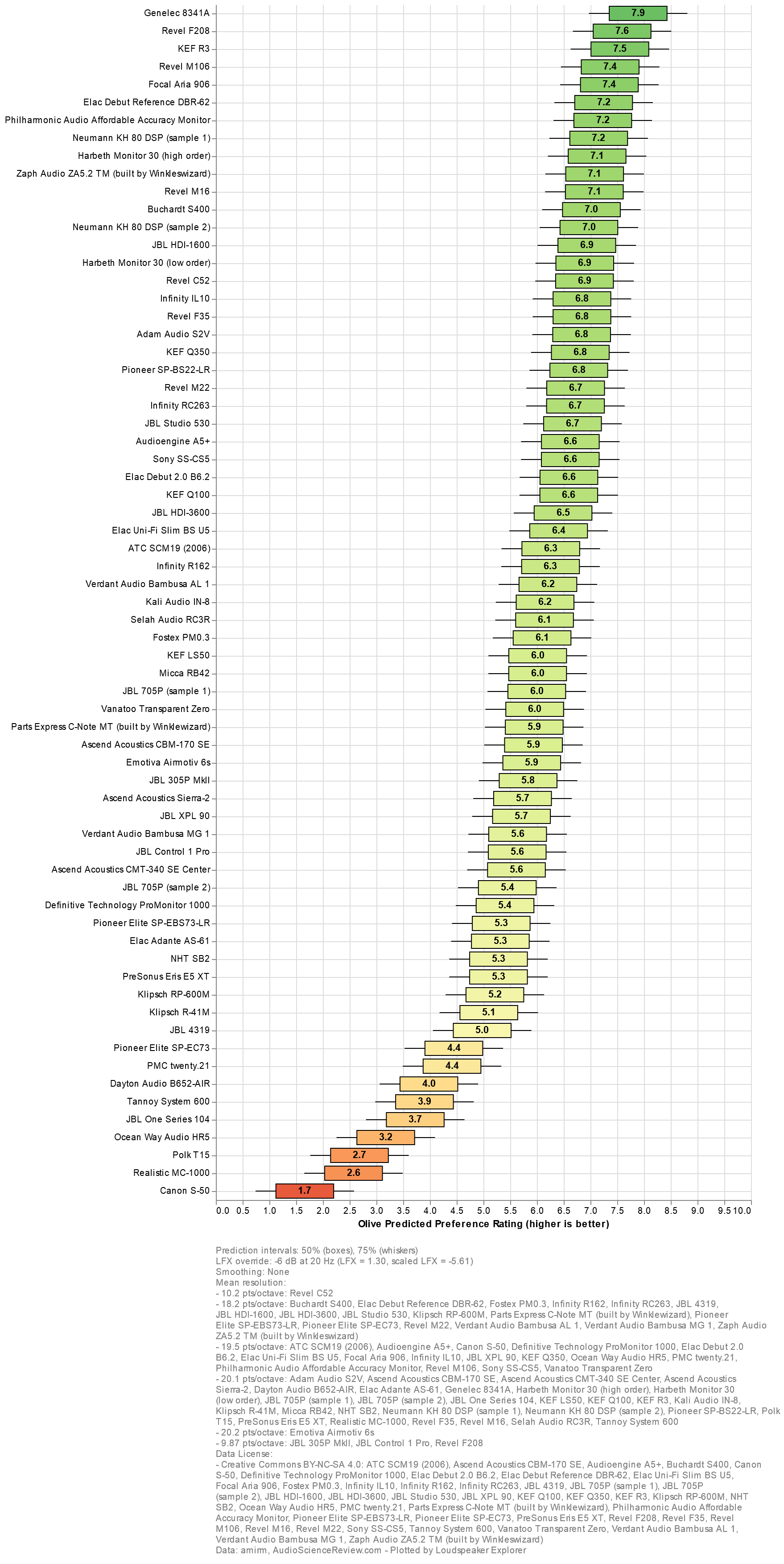 Loudspeaker Explorer chart(2).png