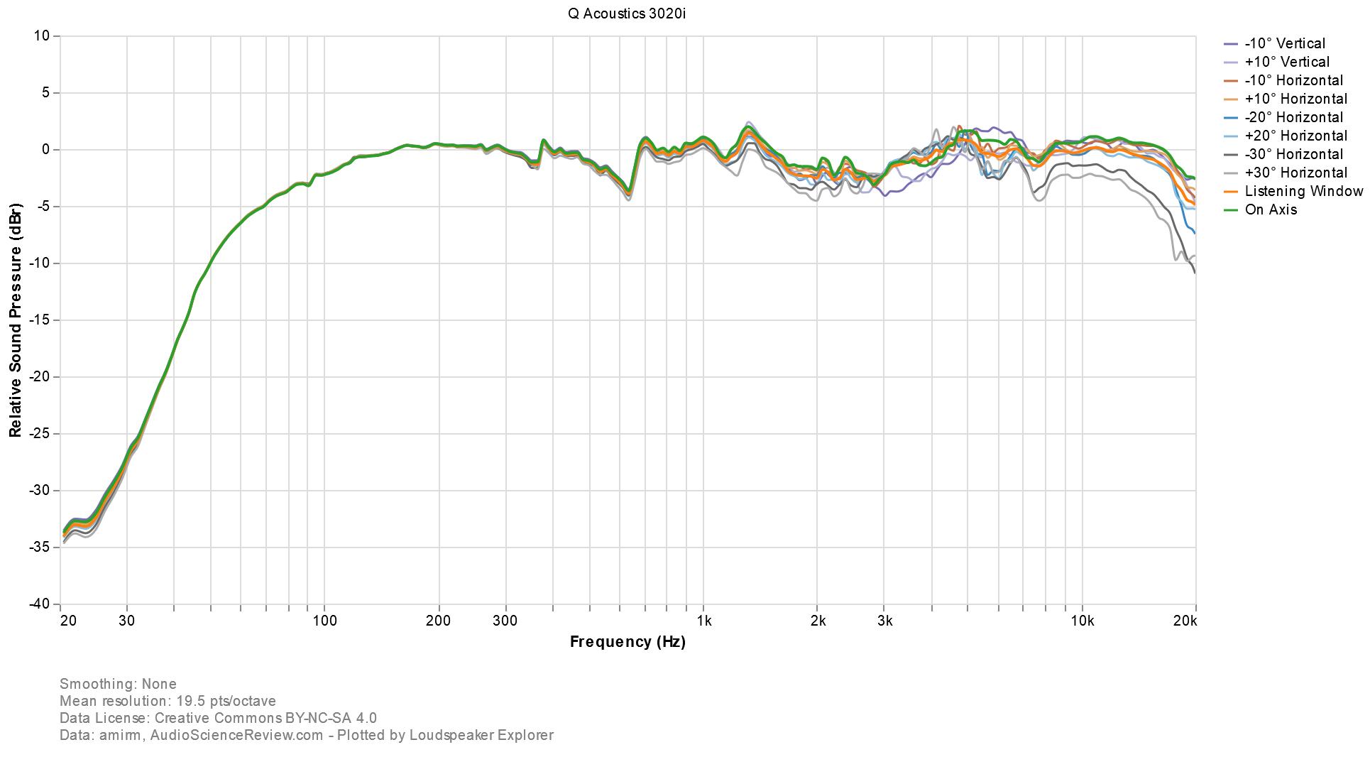 Loudspeaker Explorer chart(4).png