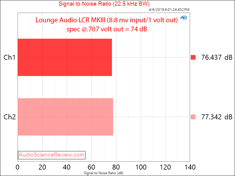 Lounge Audio LCR MKIII Phono Preamp Audio Signal to Noise Ratio Measurements.png