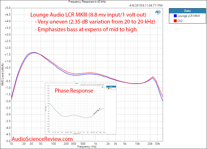 Lounge Audio LCR MKIII Phono Preamp Frequency Response Audio Measurements.png