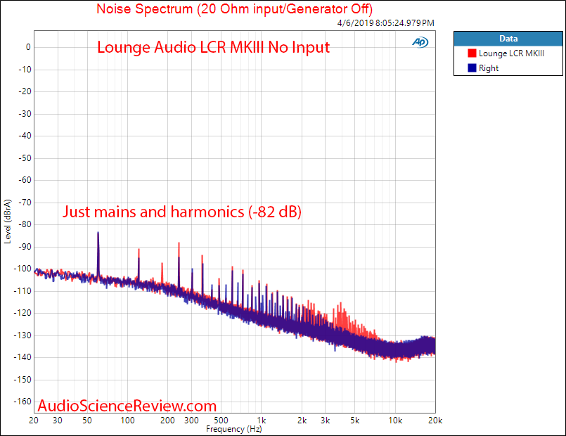 Lounge Audio LCR MKIII Phono Preamp Noise Spectrum Audio Measurements.png