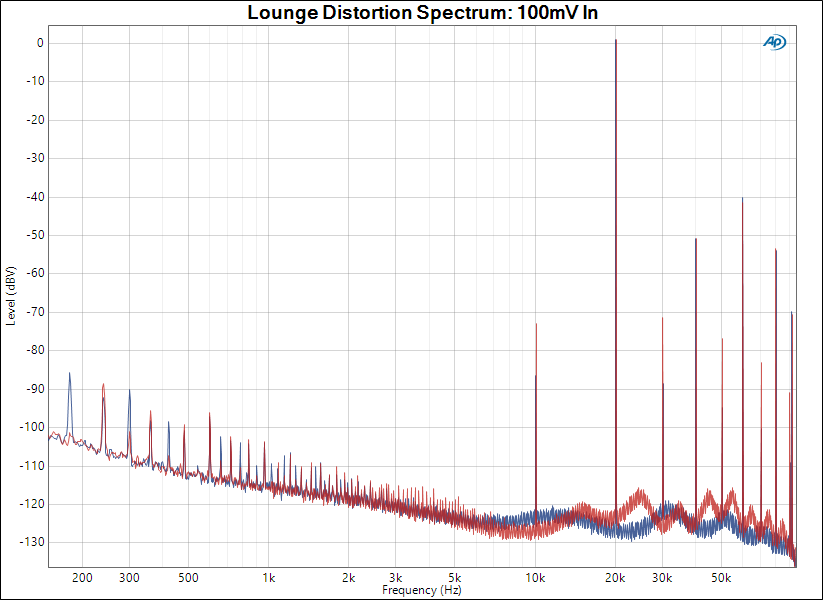 Lounge Distortion Spectrum_ 100mV In.png